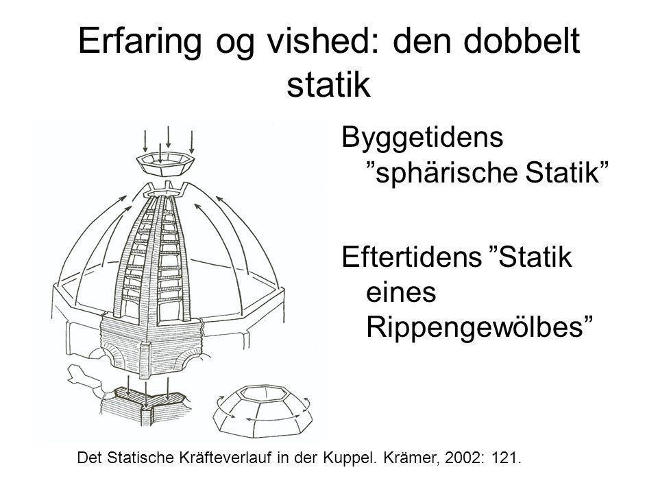 Erfaring og vished: den dobbelt statik Byggetidens sphärische Statik Eftertidens Statik eines Rippengewölbes Det Statische Kräfteverlauf in der Kuppel