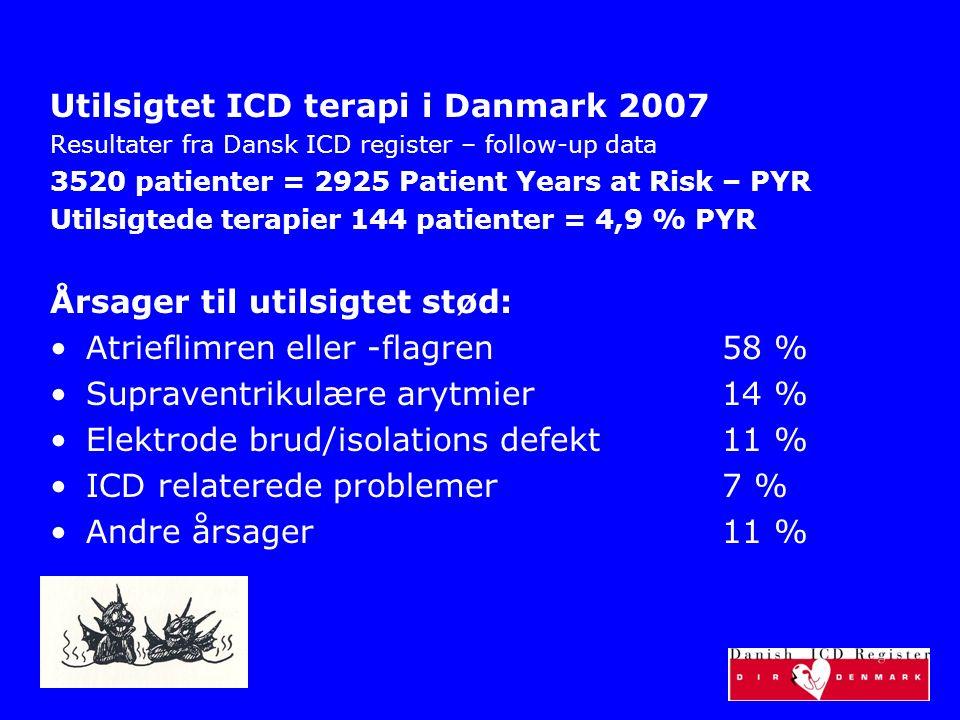 Utilsigtet ICD terapi i Danmark 2007 Resultater fra Dansk ICD register – follow-up data 3520 patienter = 2925 Patient Years at Risk – PYR Utilsigtede