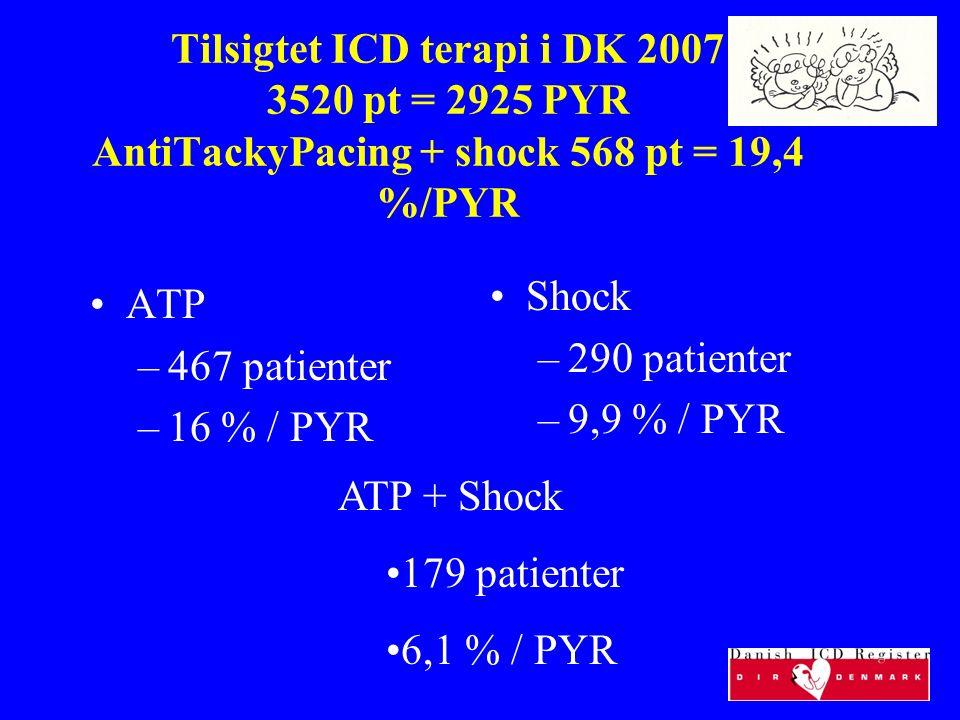 Tilsigtet ICD terapi i DK 2007 3520 pt = 2925 PYR AntiTackyPacing + shock 568 pt = 19,4 %/PYR ATP –467 patienter –16 % / PYR Shock –290 patienter –9,9