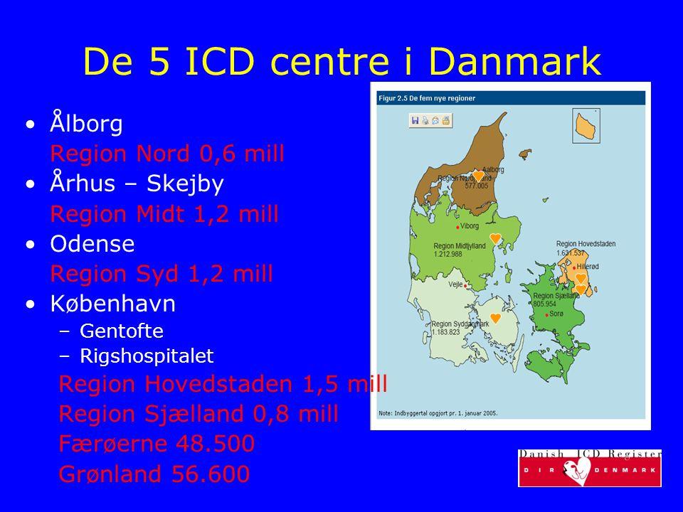 De 5 ICD centre i Danmark Ålborg Region Nord 0,6 mill Århus – Skejby Region Midt 1,2 mill Odense Region Syd 1,2 mill København –Gentofte –Rigshospital