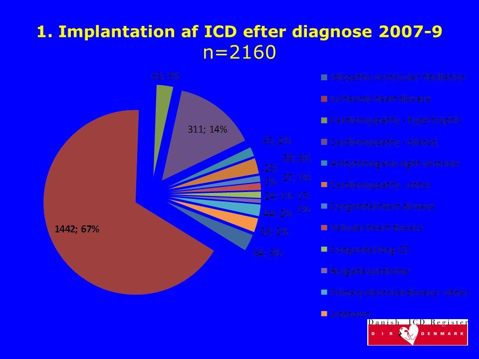 1. Implantation af ICD efter diagnose 2007-9 n=2160