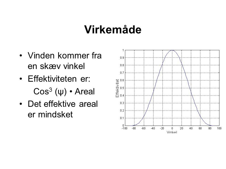 Virkemåde Vinden kommer fra en skæv vinkel Effektiviteten er: Cos 3 (ψ) Areal Det effektive areal er mindsket