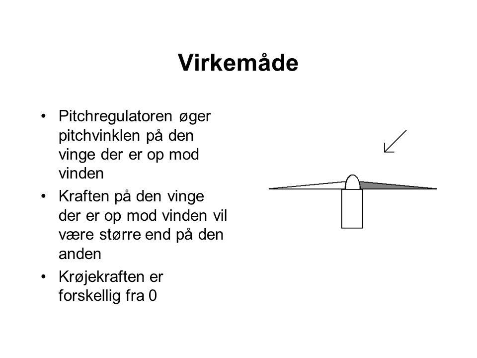 Virkemåde Pitchregulatoren øger pitchvinklen på den vinge der er op mod vinden Kraften på den vinge der er op mod vinden vil være større end på den anden Krøjekraften er forskellig fra 0