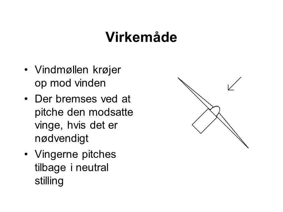 Virkemåde Vindmøllen krøjer op mod vinden Der bremses ved at pitche den modsatte vinge, hvis det er nødvendigt Vingerne pitches tilbage i neutral stilling