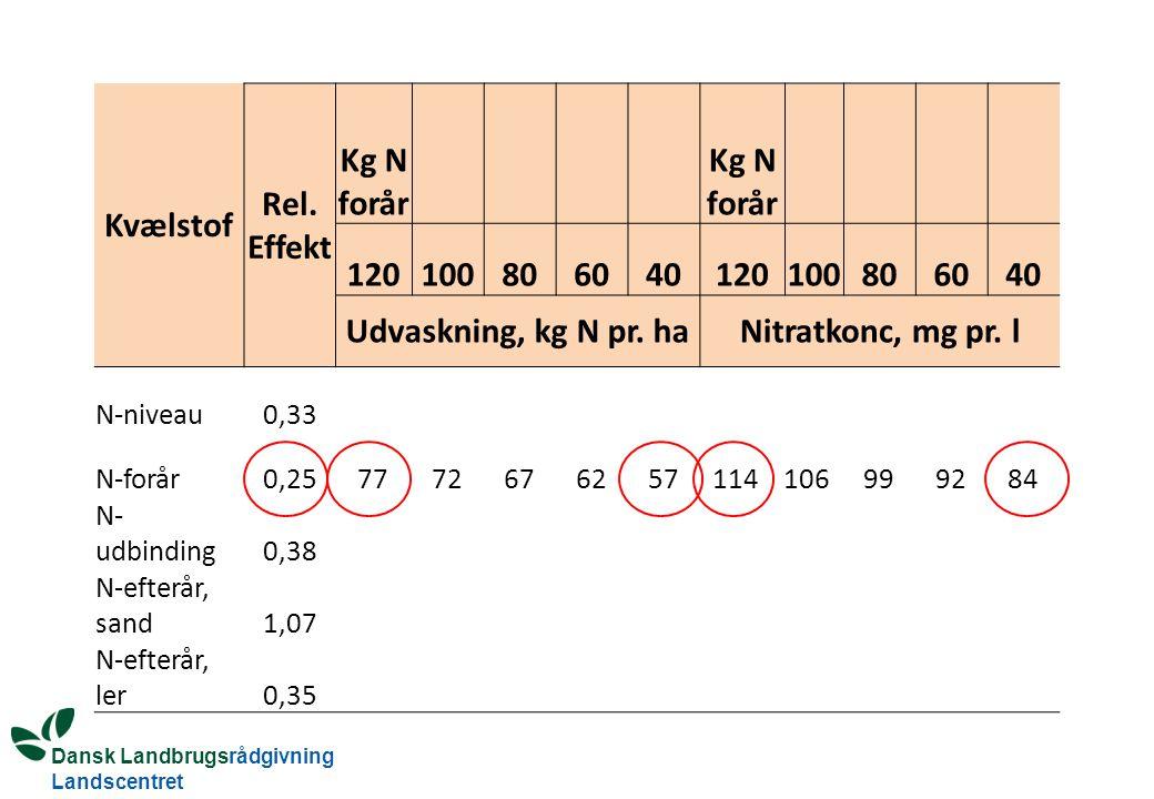 Dansk Landbrugsrådgivning Landscentret Kvælstof Rel.