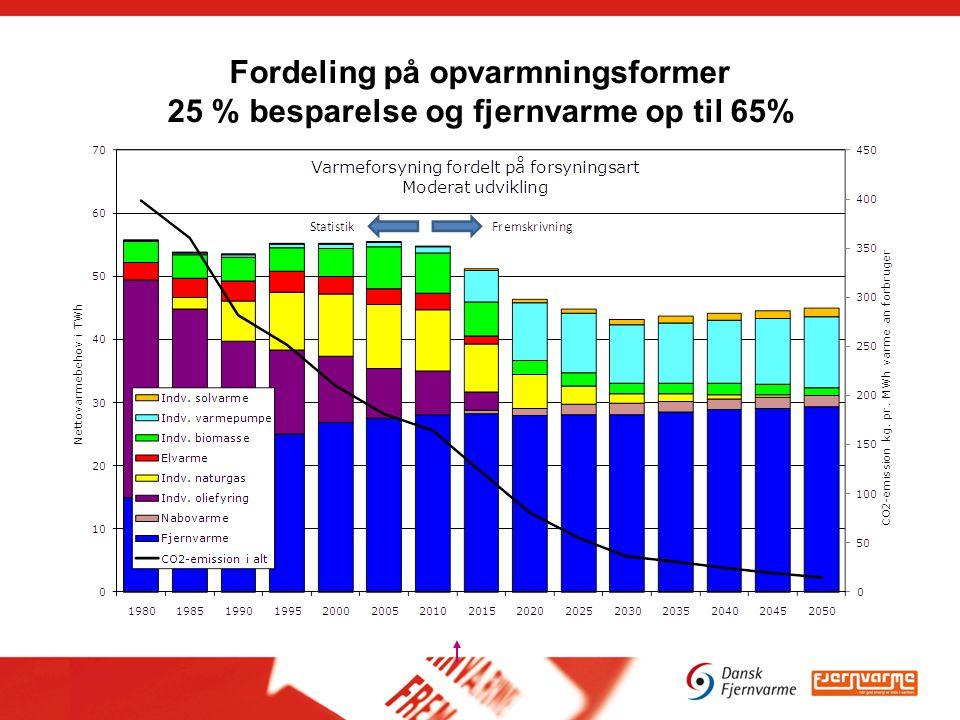 Fordeling på opvarmningsformer 25 % besparelse og fjernvarme op til 65%