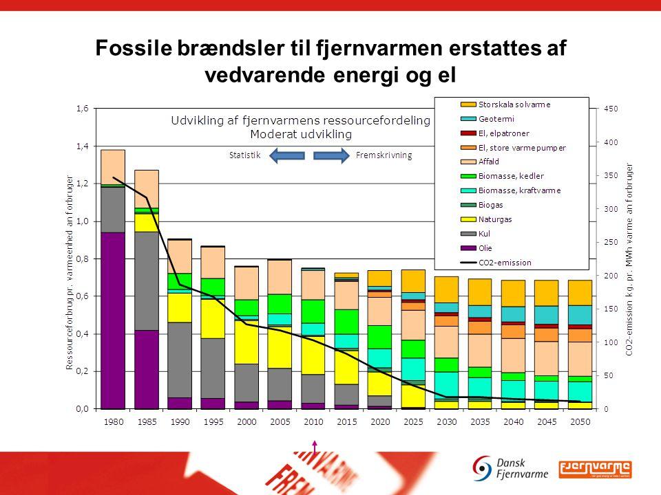 Fossile brændsler til fjernvarmen erstattes af vedvarende energi og el