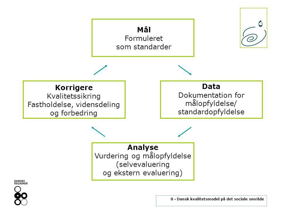 8 ▪ Dansk kvalitetsmodel på det sociale område Mål Formuleret som standarder Data Dokumentation for målopfyldelse/ standardopfyldelse Korrigere Kvalitetssikring Fastholdelse, vidensdeling og forbedring Analyse Vurdering og målopfyldelse (selvevaluering og ekstern evaluering)