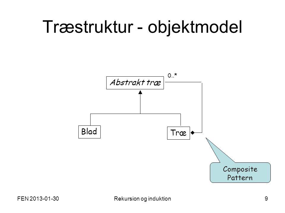 FEN 2013-01-30Rekursion og induktion9 Træstruktur - objektmodel Abstrakt træ Blad Træ 0..* Composite Pattern