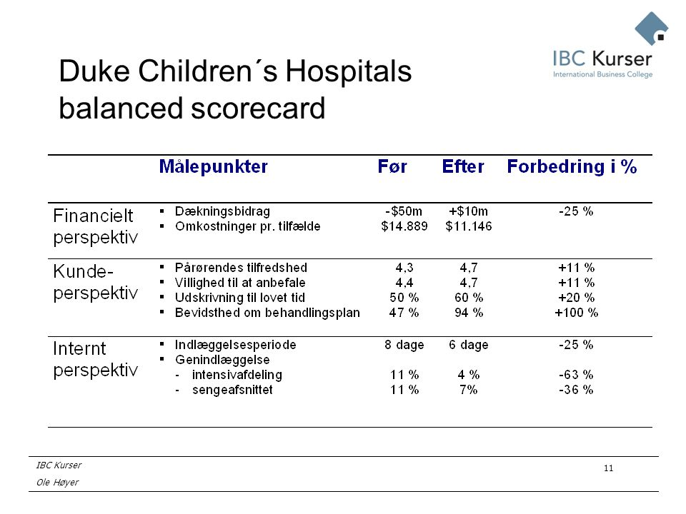 IBC Kurser Ole Høyer 11 Duke Children´s Hospitals balanced scorecard