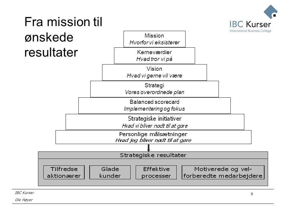 IBC Kurser Ole Høyer 9 Fra mission til ønskede resultater Vision Hvad vi gerne vil være Kerneværdier Hvad tror vi på Mission Hvorfor vi eksisterer Strategi Vores overordnede plan Balanced scorecard Implementering og fokus