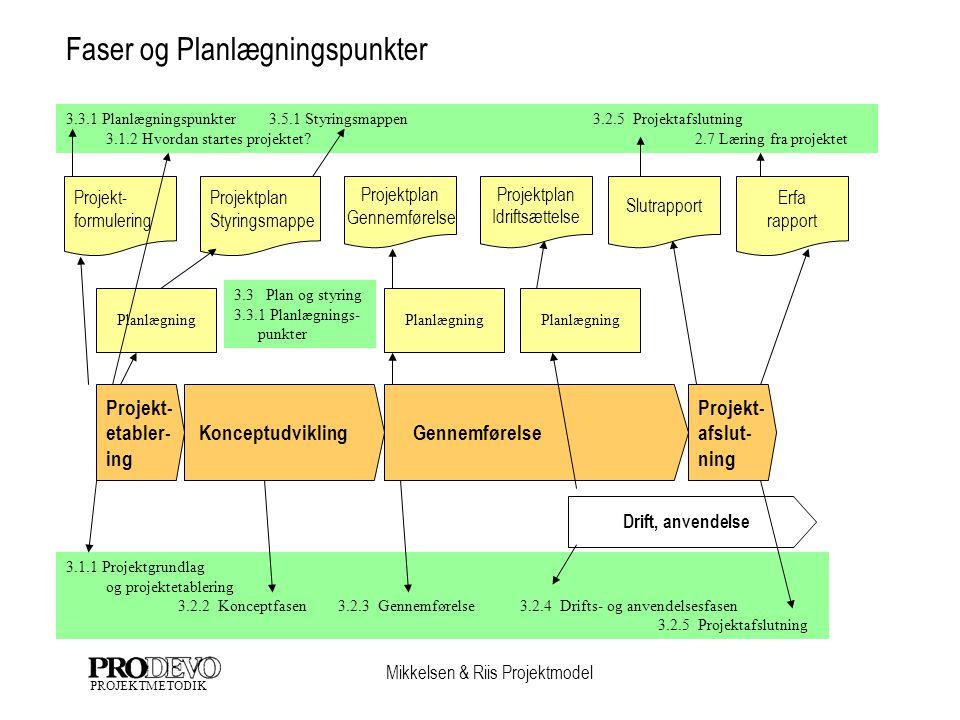 Mikkelsen & Riis Projektmodel PROJEKTMETODIK Projektplan Styringsmappe Projekt- formulering Erfa rapport Slutrapport Projektplan Gennemførelse Konceptudvikling Projekt- etabler- ing Projekt- afslut- ning Drift, anvendelse Projektplan Idriftsættelse Faser og Planlægningspunkter Planlægning 3.1.1 Projektgrundlag og projektetablering 3.2.2 Konceptfasen 3.2.3 Gennemførelse 3.2.4 Drifts- og anvendelsesfasen 3.2.5 Projektafslutning 3.3 Plan og styring 3.3.1 Planlægnings- punkter 3.3.1 Planlægningspunkter 3.5.1 Styringsmappen 3.2.5 Projektafslutning 3.1.2 Hvordan startes projektet.