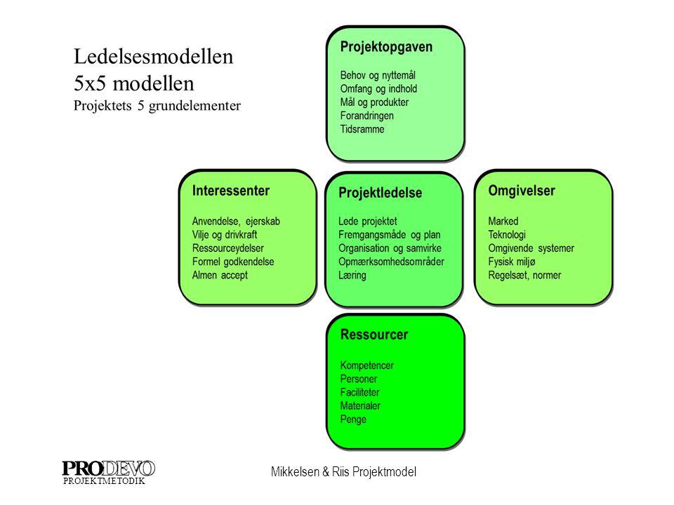 Mikkelsen & Riis Projektmodel PROJEKTMETODIK