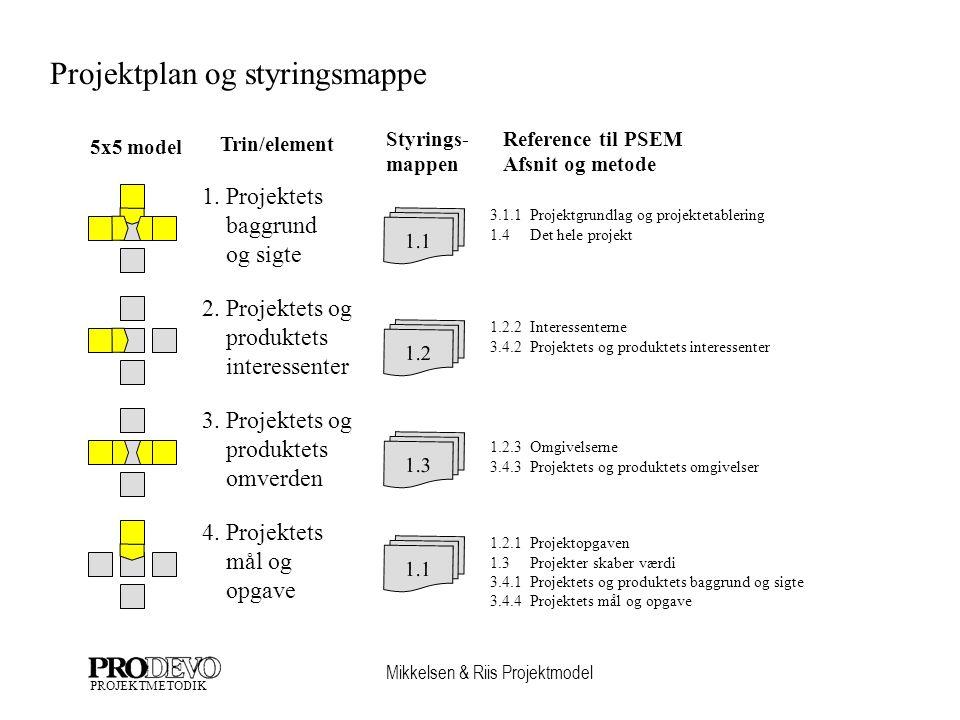 Mikkelsen & Riis Projektmodel PROJEKTMETODIK Projektplan og styringsmappe 1.