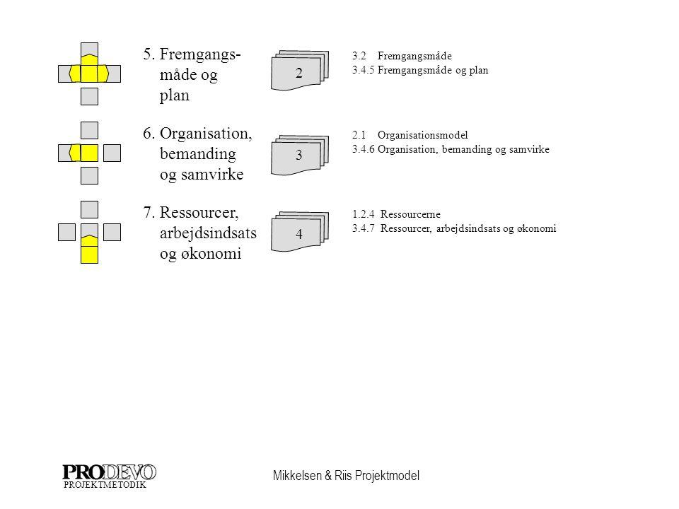 Mikkelsen & Riis Projektmodel PROJEKTMETODIK 5.Fremgangs- måde og plan 2 6.