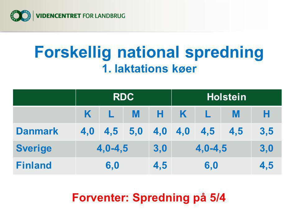 RDCHolstein KLMHKLMH Danmark4,04,55,04,0 4,5 3,5 Sverige4,0-4,53,04,0-4,53,0 Finland6,04,56,04,5 Forskellig national spredning 1.