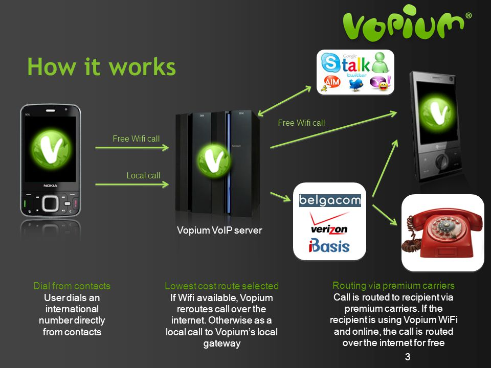 How it works 3 Dial from contacts User dials an international number directly from contacts Free Wifi call Local call Free Wifi call Vopium VoIP server Lowest cost route selected If Wifi available, Vopium reroutes call over the internet.