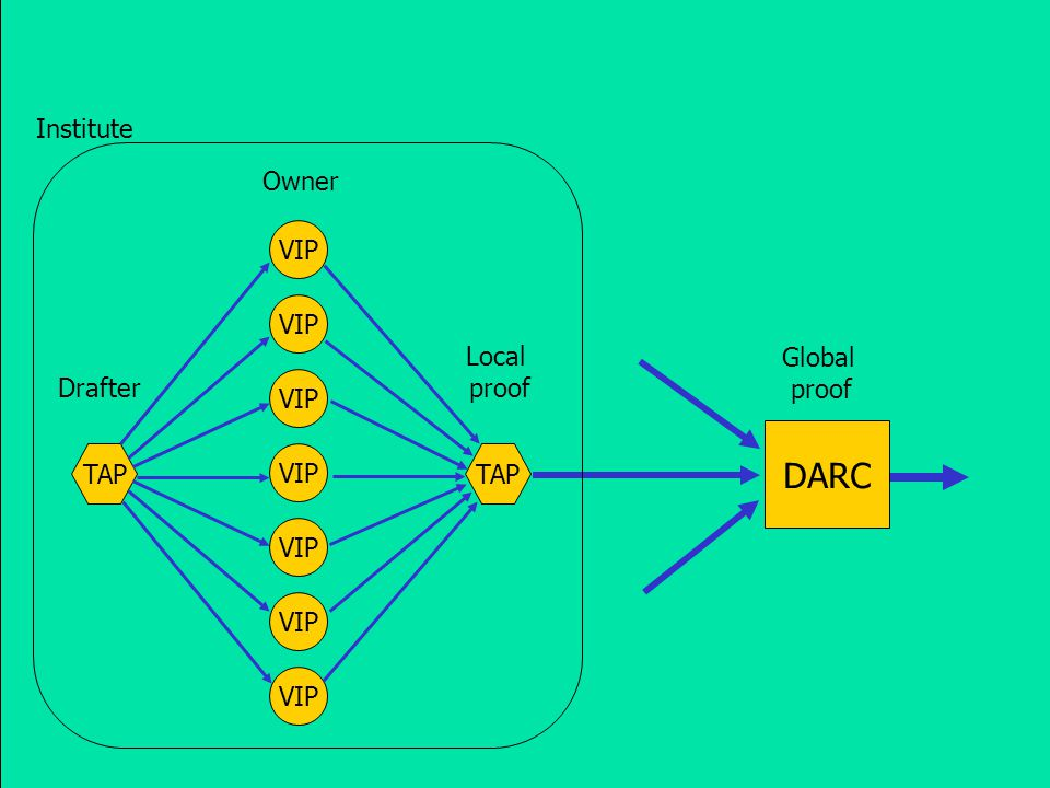 DARC TAP VIP Local proof Global proof Owner Drafter Institute
