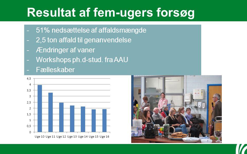 Resultat af fem-ugers forsøg -51% nedsættelse af affaldsmængde -2,5 ton affald til genanvendelse -Ændringer af vaner -Workshops ph.d-stud.
