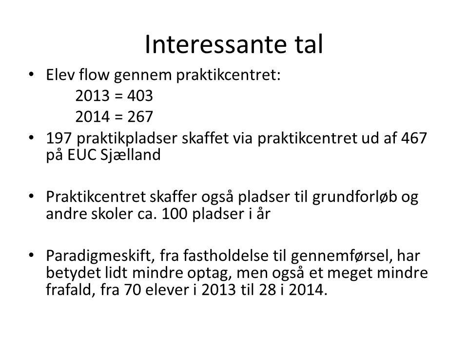 Interessante tal Elev flow gennem praktikcentret: 2013 = 403 2014 = 267 197 praktikpladser skaffet via praktikcentret ud af 467 på EUC Sjælland Praktikcentret skaffer også pladser til grundforløb og andre skoler ca.
