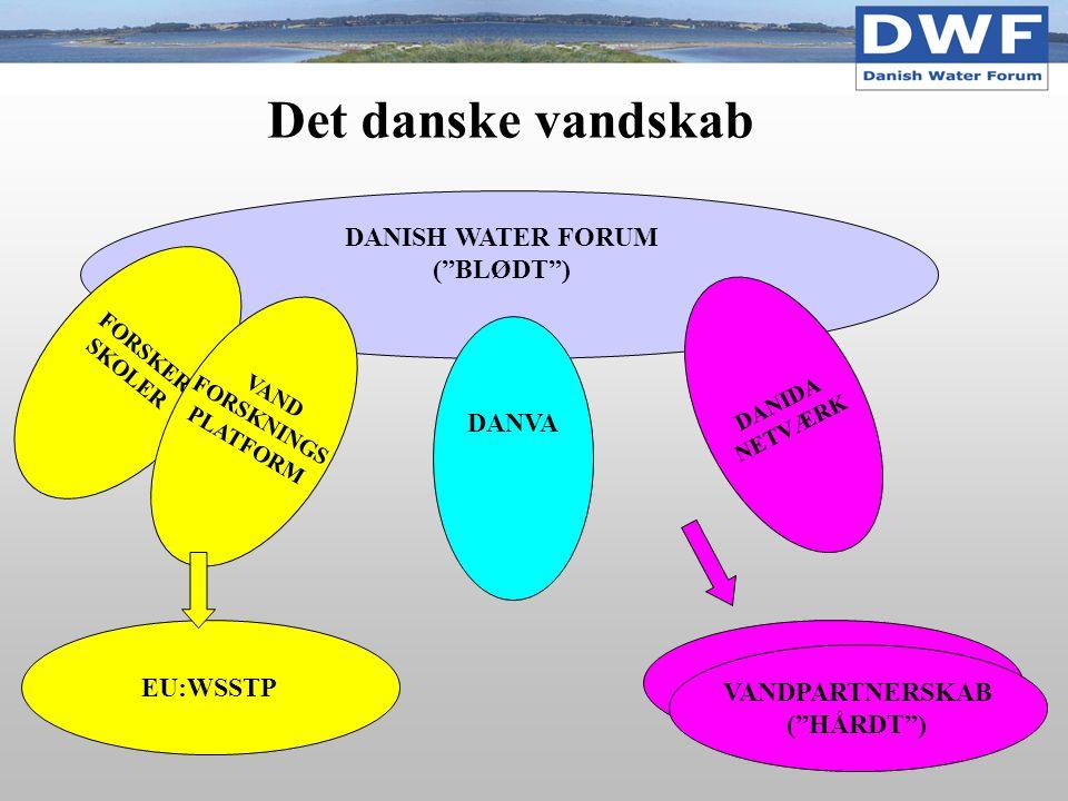 FORSKER SKOLER DANIDA NETVÆRK DANVA DANISH WATER FORUM ( BLØDT ) VAND FORSKNINGS PLATFORM EU:WSSTP Vandpartnerskab Det danske vandskab VANDPARTNERSKAB ( HÅRDT )