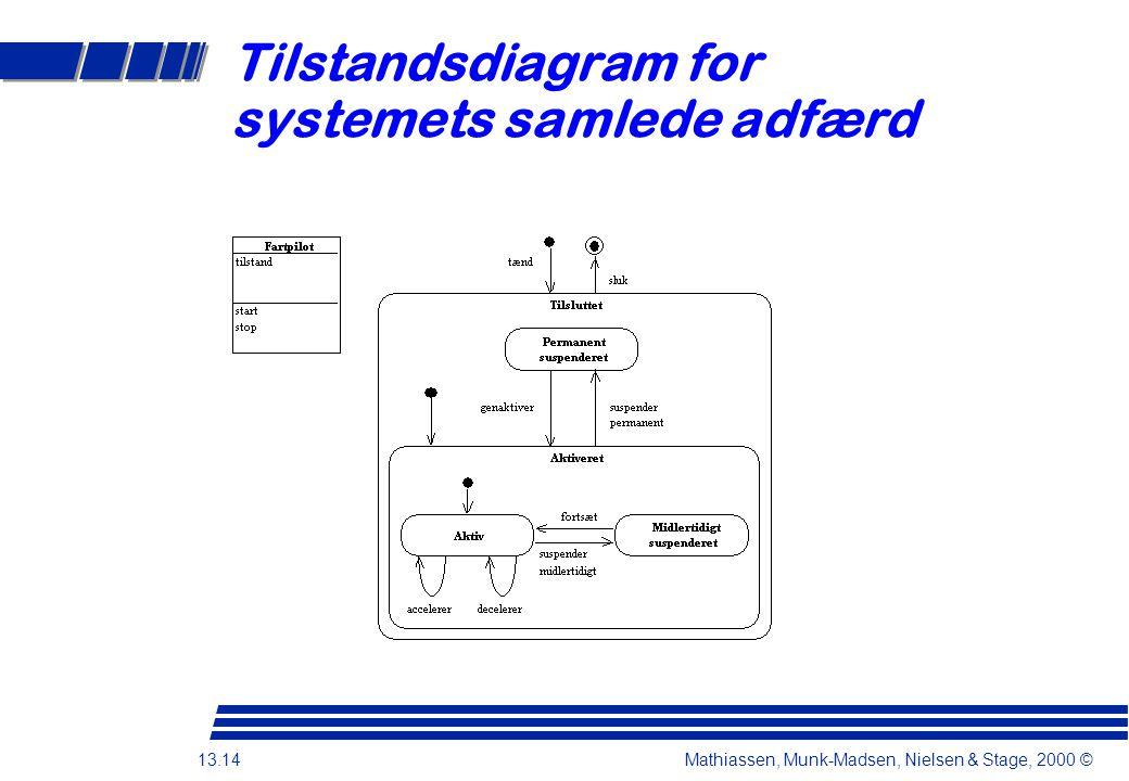 13.14 Mathiassen, Munk-Madsen, Nielsen & Stage, 2000 © Tilstandsdiagram for systemets samlede adfærd