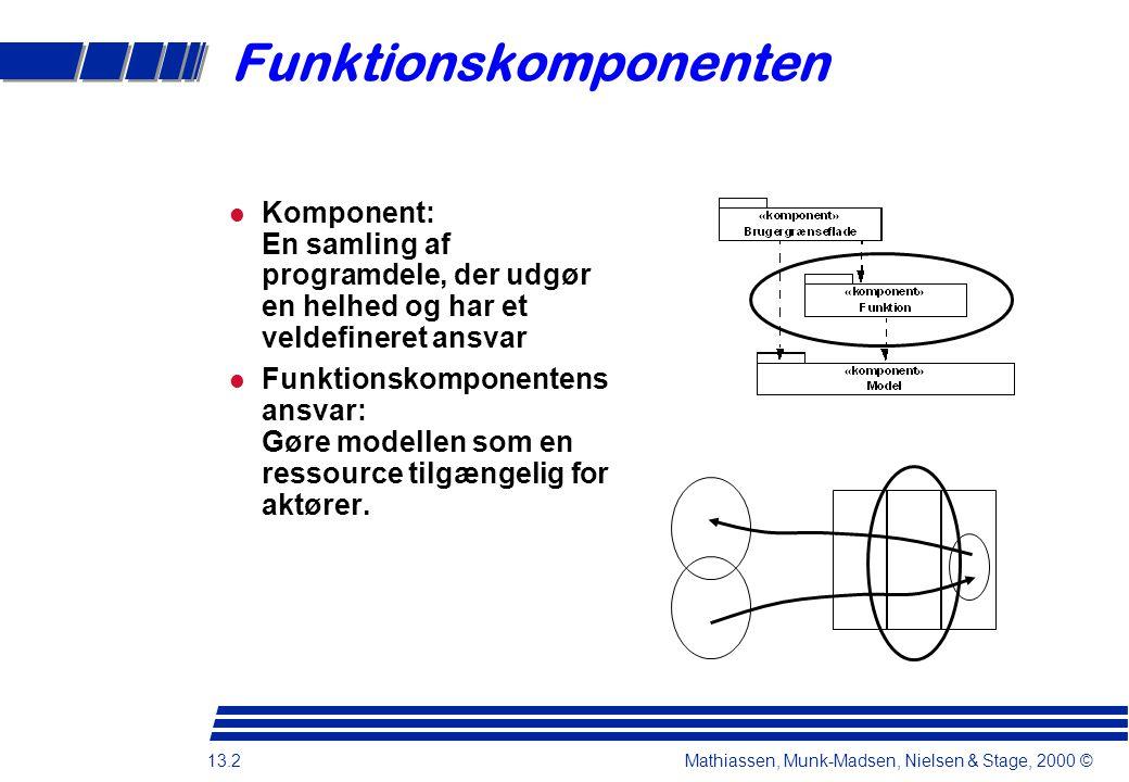 13.2 Mathiassen, Munk-Madsen, Nielsen & Stage, 2000 © Funktionskomponenten Komponent: En samling af programdele, der udgør en helhed og har et veldefineret ansvar Funktionskomponentens ansvar: Gøre modellen som en ressource tilgængelig for aktører.