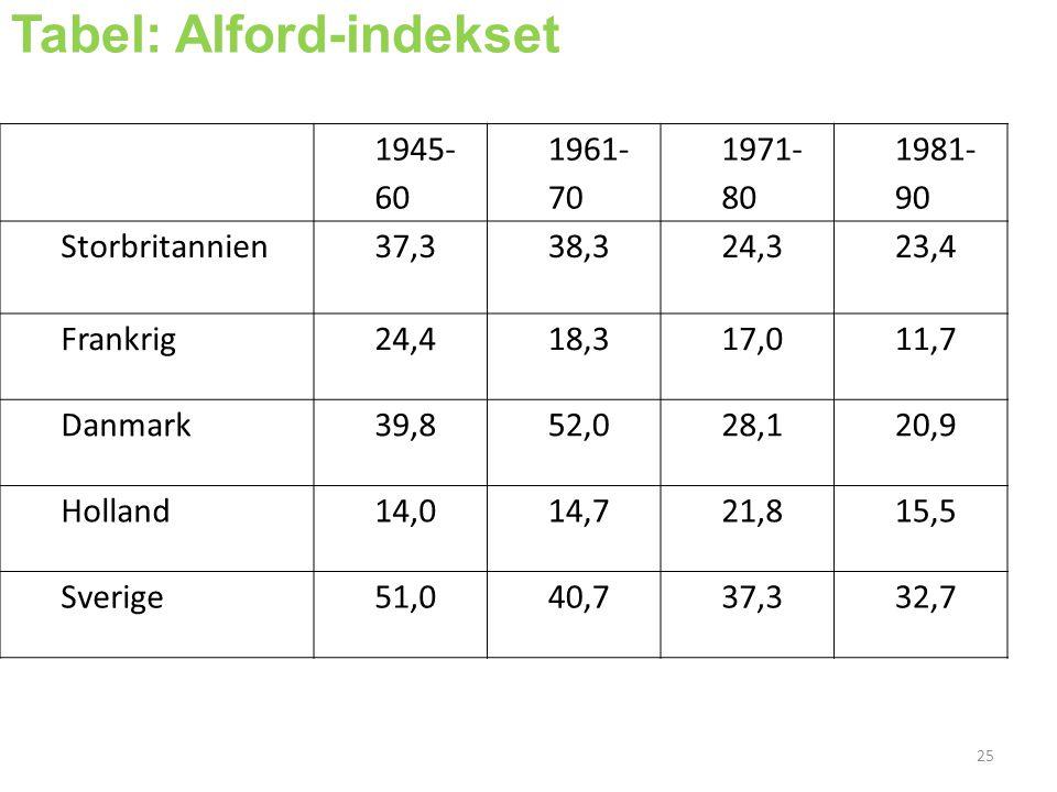 1945- 60 1961- 70 1971- 80 1981- 90 Storbritannien37,338,324,323,4 Frankrig24,418,317,011,7 Danmark39,852,028,120,9 Holland14,014,721,815,5 Sverige51,040,737,332,7 Tabel: Alford-indekset 25