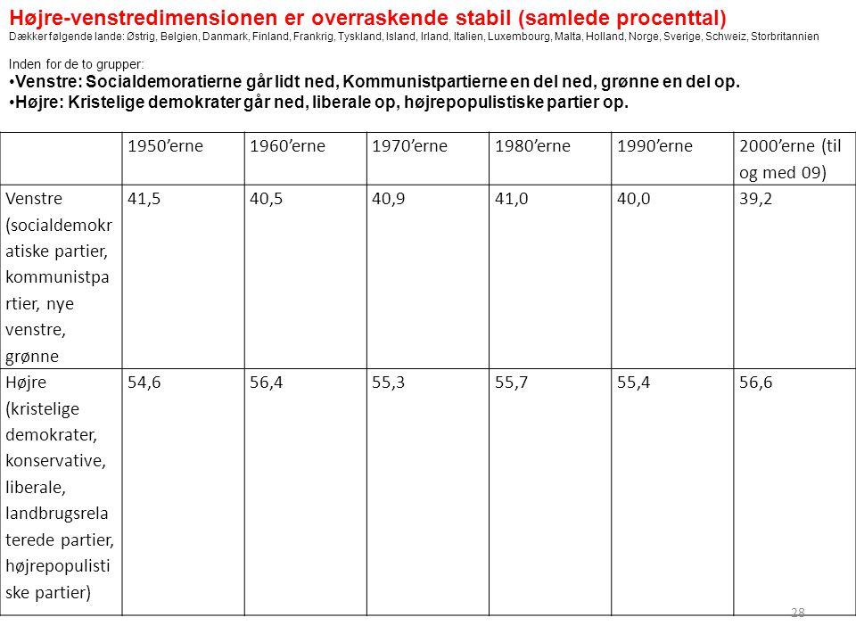 1950'erne1960'erne1970'erne1980'erne1990'erne 2000'erne (til og med 09) Venstre (socialdemokr atiske partier, kommunistpa rtier, nye venstre, grønne 41,540,540,941,040,039,2 Højre (kristelige demokrater, konservative, liberale, landbrugsrela terede partier, højrepopulisti ske partier) 54,656,455,355,755,456,6 Højre-venstredimensionen er overraskende stabil (samlede procenttal) Dækker følgende lande: Østrig, Belgien, Danmark, Finland, Frankrig, Tyskland, Island, Irland, Italien, Luxembourg, Malta, Holland, Norge, Sverige, Schweiz, Storbritannien Inden for de to grupper: Venstre: Socialdemoratierne går lidt ned, Kommunistpartierne en del ned, grønne en del op.