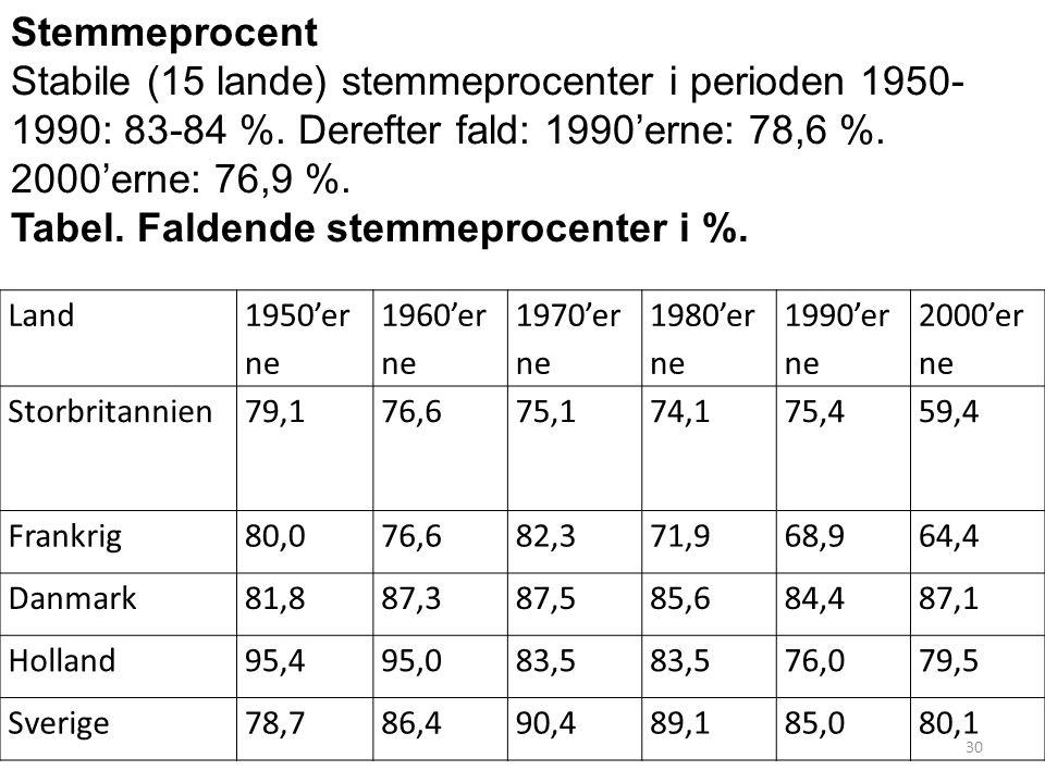 Land 1950'er ne 1960'er ne 1970'er ne 1980'er ne 1990'er ne 2000'er ne Storbritannien79,176,675,174,175,459,4 Frankrig80,076,682,371,968,964,4 Danmark81,887,387,585,684,487,1 Holland95,495,083,5 76,079,5 Sverige78,786,490,489,185,080,1 Stemmeprocent Stabile (15 lande) stemmeprocenter i perioden 1950- 1990: 83-84 %.