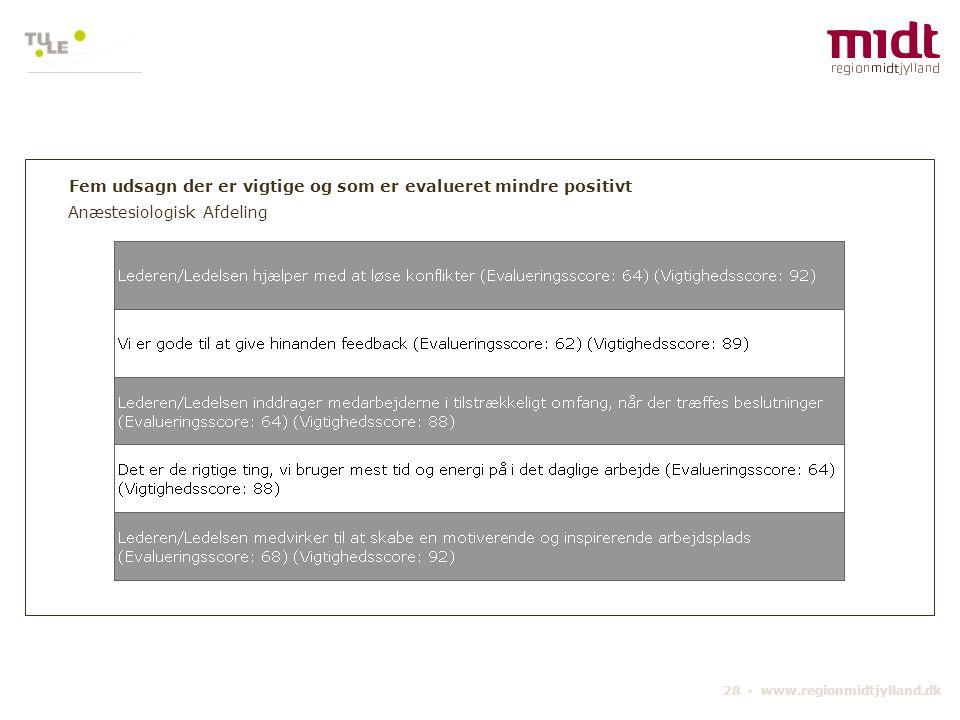 28 ▪ www.regionmidtjylland.dk Fem udsagn der er vigtige og som er evalueret mindre positivt Anæstesiologisk Afdeling