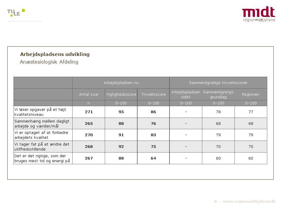 www.regionmidtjylland.dk 8 spørgsmål om trivsel på den overordnede enhed (afdeling/klinik/institution/stab eller lignende) Anæstesiologisk Afdeling