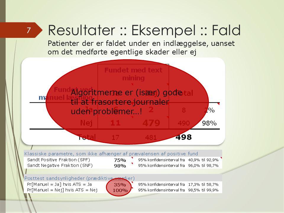 Resultater :: Eksempel :: Fald 7 Patienter der er faldet under en indlæggelse, uanset om det medførte egentlige skader eller ej Algoritmerne er (især) gode til at frasortere journaler uden problemer…!