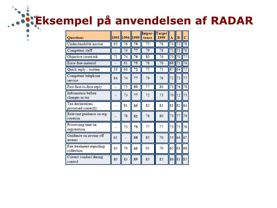 Eksempel på anvendelsen af RADAR