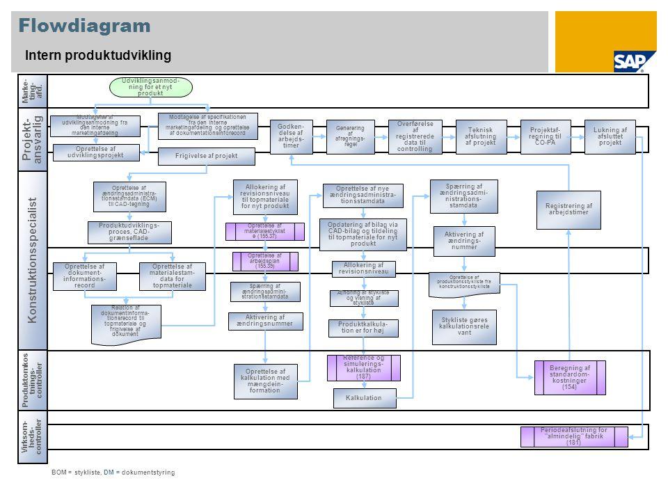 Flowdiagram Intern produktudvikling Projekt- ansvarlig Konstruktionsspecialist Virksom- heds- controller Marke- ting- afd.