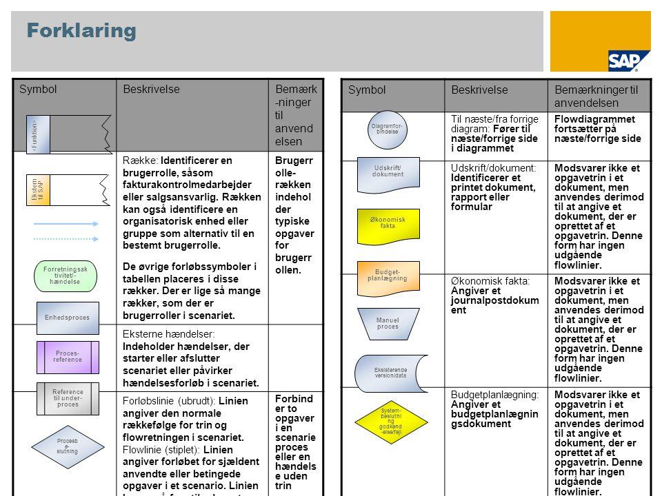 Forklaring SymbolBeskrivelseBemærk -ninger til anvend elsen Række: Identificerer en brugerrolle, såsom fakturakontrolmedarbejder eller salgsansvarlig.