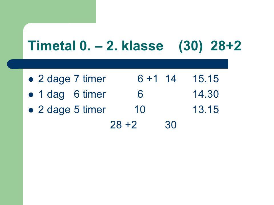 Timetal 0. – 2.