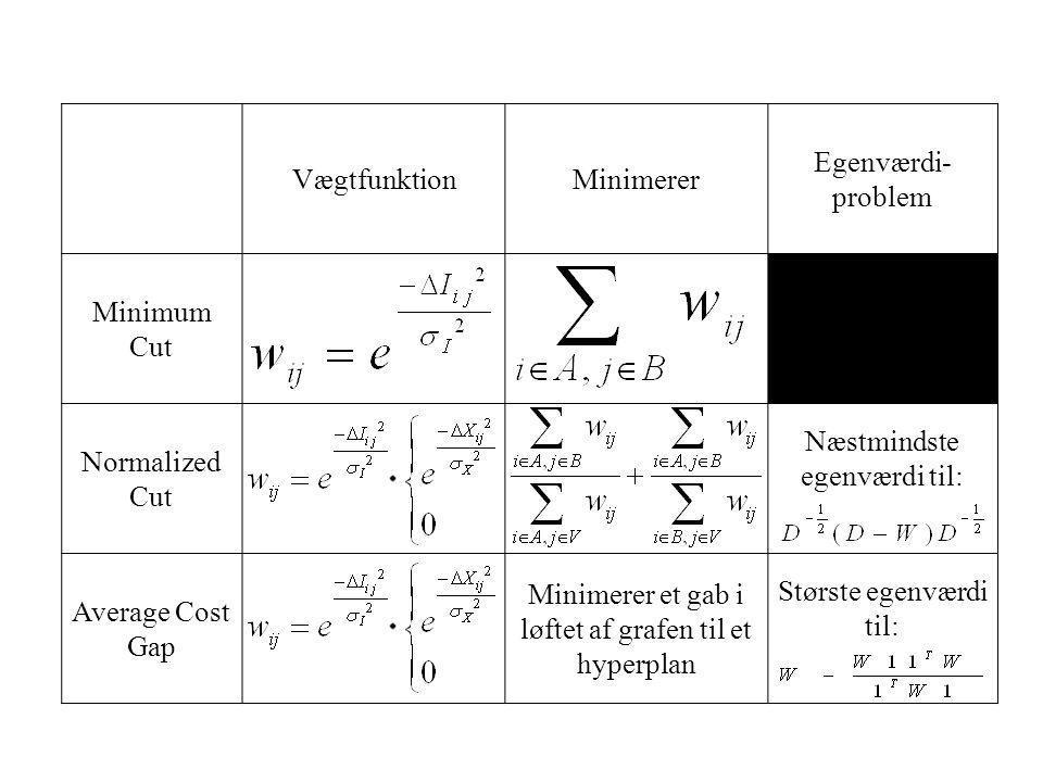 VægtfunktionMinimerer Egenværdi- problem Minimum Cut Normalized Cut Næstmindste egenværdi til: Average Cost Gap Minimerer et gab i løftet af grafen til et hyperplan Største egenværdi til: