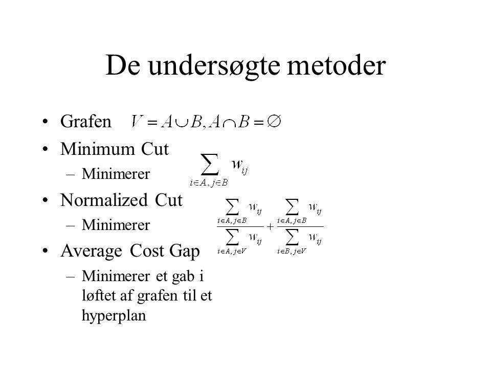 De undersøgte metoder Grafen Minimum Cut –Minimerer Normalized Cut –Minimerer Average Cost Gap –Minimerer et gab i løftet af grafen til et hyperplan
