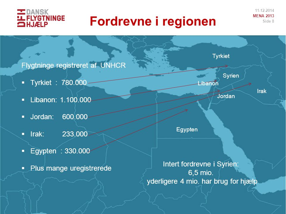 11-12-2014 MENA 2013 Side 8 Flygtninge registreret af UNHCR  Tyrkiet : 780.000  Libanon: 1.100.000  Jordan: 600.000  Irak: 233.000  Egypten : 330.000  Plus mange uregistrerede Intert fordrevne i Syrien: 6,5 mio.