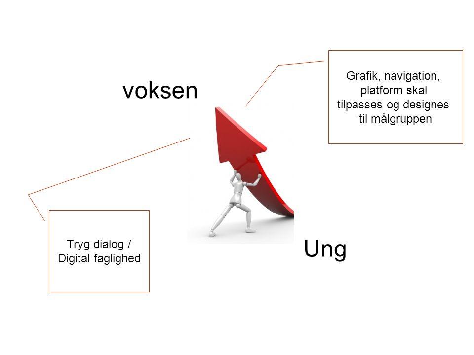 Tryg dialog / Digital faglighed Grafik, navigation, platform skal tilpasses og designes til målgruppen Ung voksen