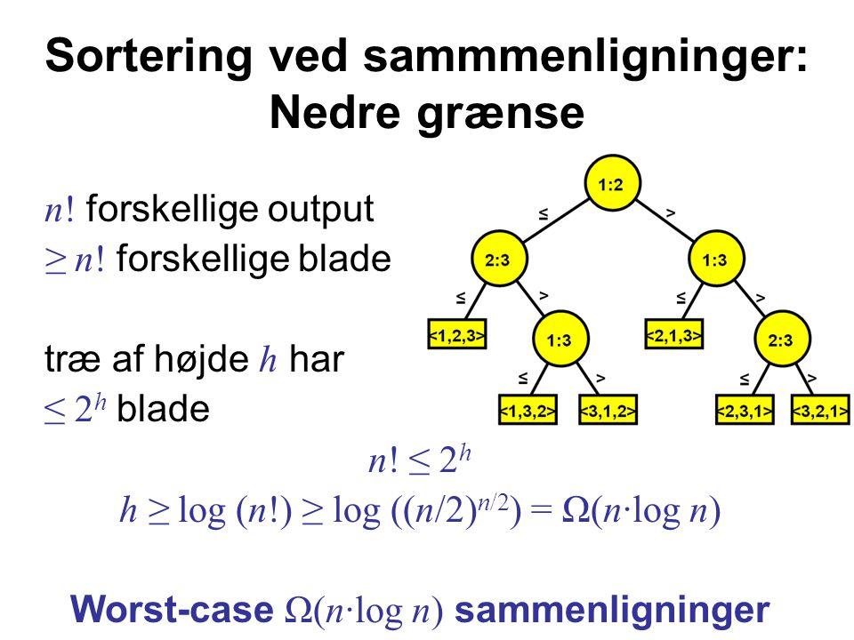 n. forskellige output ≥ n. forskellige blade træ af højde h har ≤ 2 h blade n.