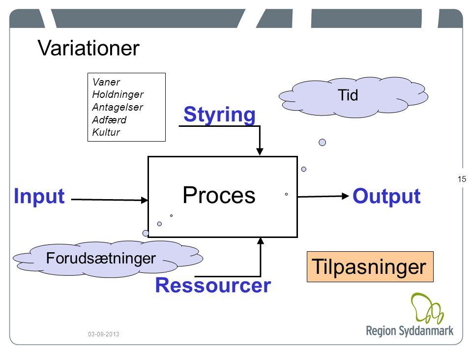 15 03-09-2013 InputOutput Styring Ressourcer Proces Tid Forudsætninger Variationer Vaner Holdninger Antagelser Adfærd Kultur Tilpasninger