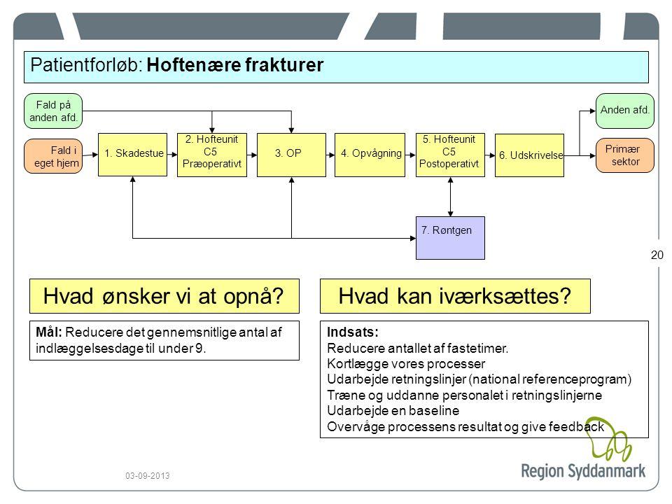20 03-09-2013 20 Patientforløb: Hoftenære frakturer Mål: Reducere det gennemsnitlige antal af indlæggelsesdage til under 9.