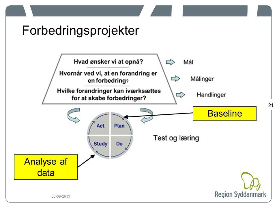 21 03-09-2013 Forbedringsprojekter Baseline Analyse af data