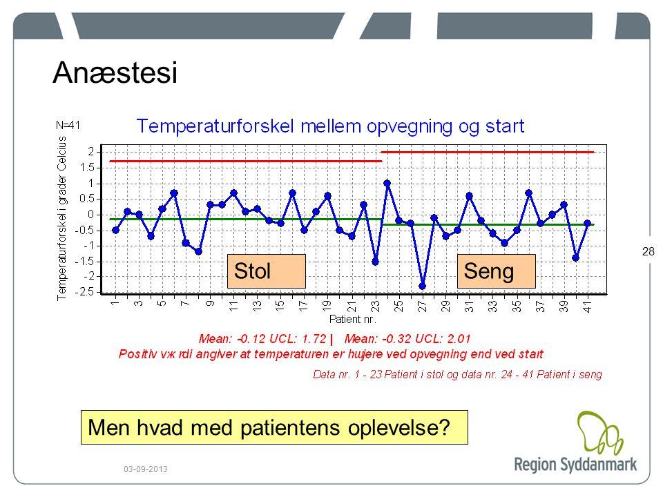 28 03-09-2013 Anæstesi Men hvad med patientens oplevelse StolSeng