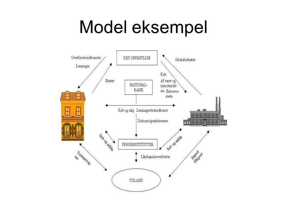 Model eksempel