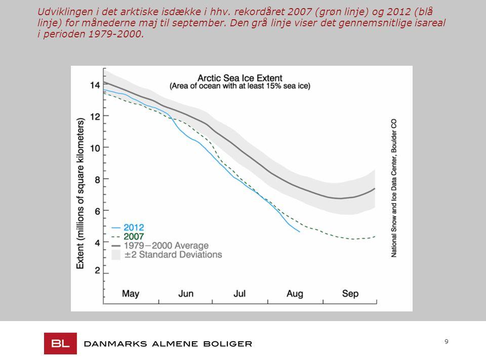 9 Udviklingen i det arktiske isdække i hhv.
