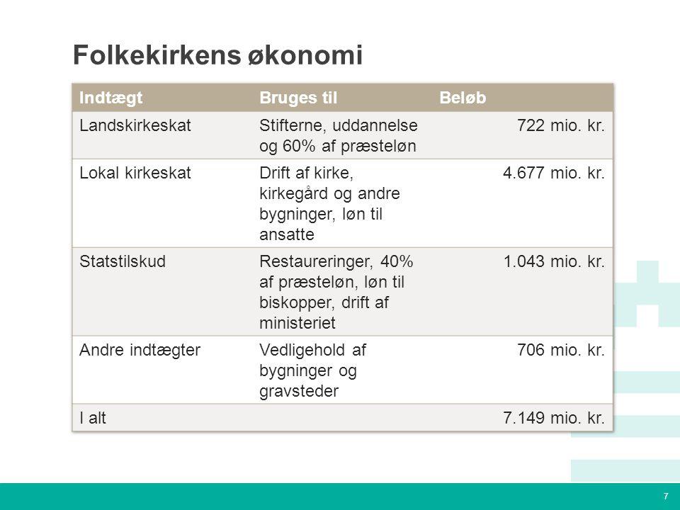 7 Tekstslide med bullets Brug 'Forøge / Formindske indryk' for at skifte mellem de forskellige niveauer Folkekirkens økonomi