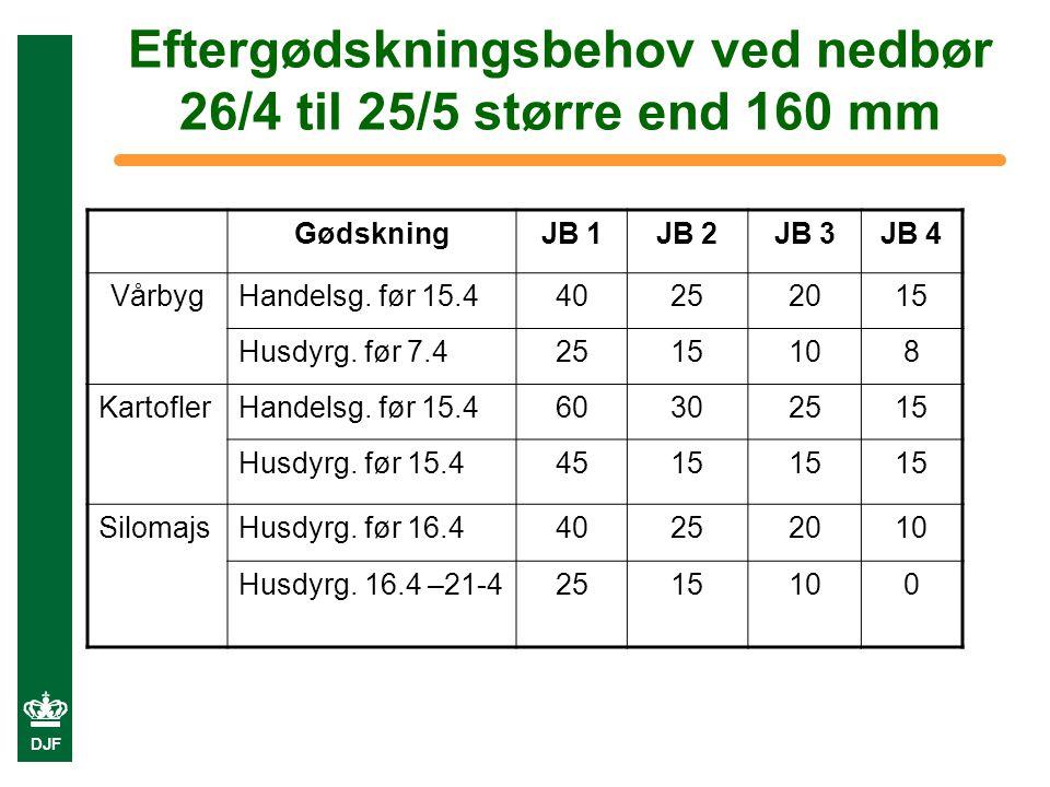 Eftergødskningsbehov ved nedbør 26/4 til 25/5 større end 160 mm GødskningJB 1JB 2JB 3JB 4 VårbygHandelsg.